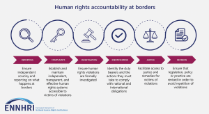 NHRIs and strengthening human rights accountability at borders